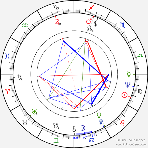 Andrzej Herder birth chart, Andrzej Herder astro natal horoscope, astrology