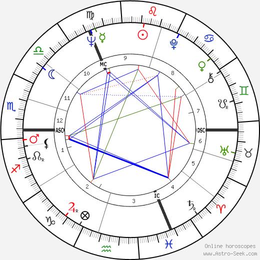 Анна Мэсси Anna Massey день рождения гороскоп, Anna Massey Натальная карта онлайн