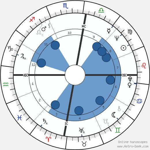 Bruce McLaren wikipedia, horoscope, astrology, instagram