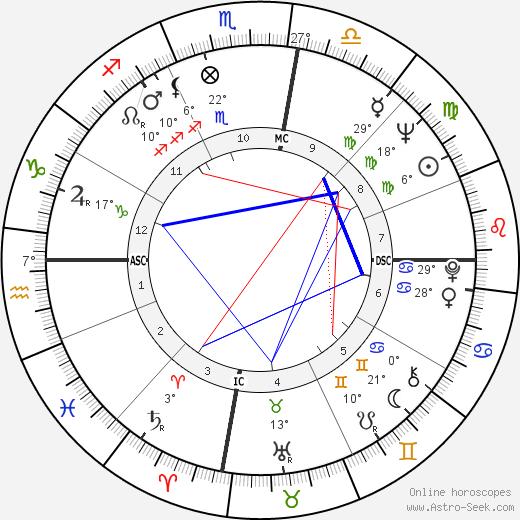 Bruce McLaren birth chart, biography, wikipedia 2019, 2020
