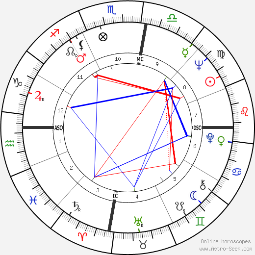 Bruce McLaren astro natal birth chart, Bruce McLaren horoscope, astrology