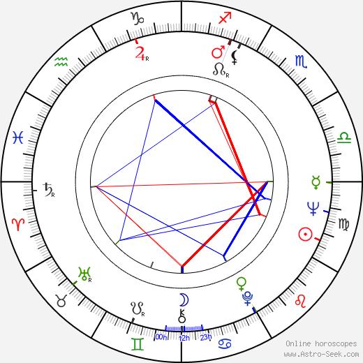 Charles Southwood birth chart, Charles Southwood astro natal horoscope, astrology