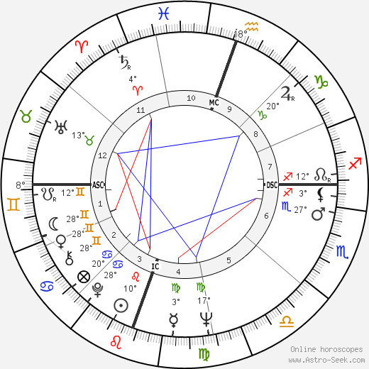 Diane Wakoski birth chart, biography, wikipedia 2018, 2019