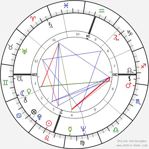 Diane Wakoski astro natal birth chart, Diane Wakoski horoscope, astrology