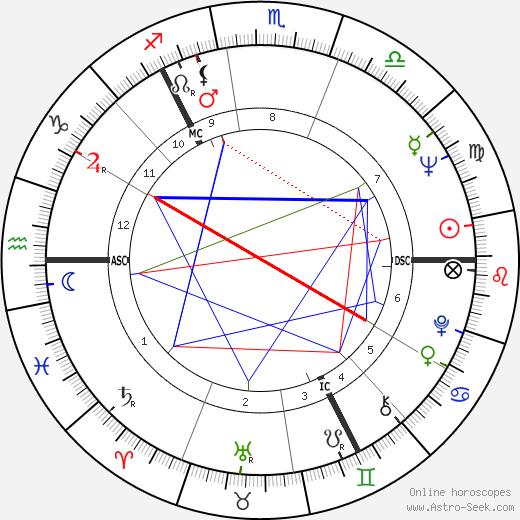 Дональд Дьюар Donald Campbell Dewar день рождения гороскоп, Donald Campbell Dewar Натальная карта онлайн