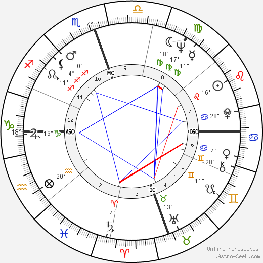 Dustin Hoffman birth chart, biography, wikipedia 2017, 2018