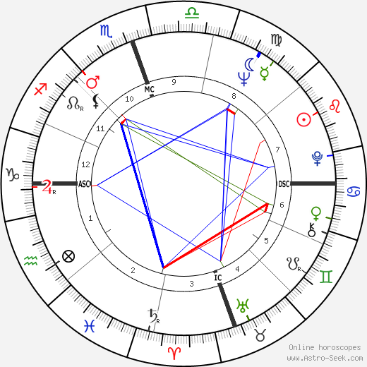 Dustin Hoffman astro natal birth chart, Dustin Hoffman horoscope, astrology