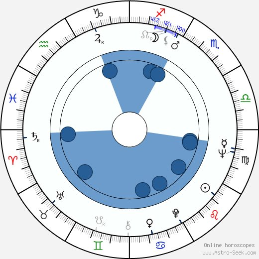 Ella Mitchell wikipedia, horoscope, astrology, instagram