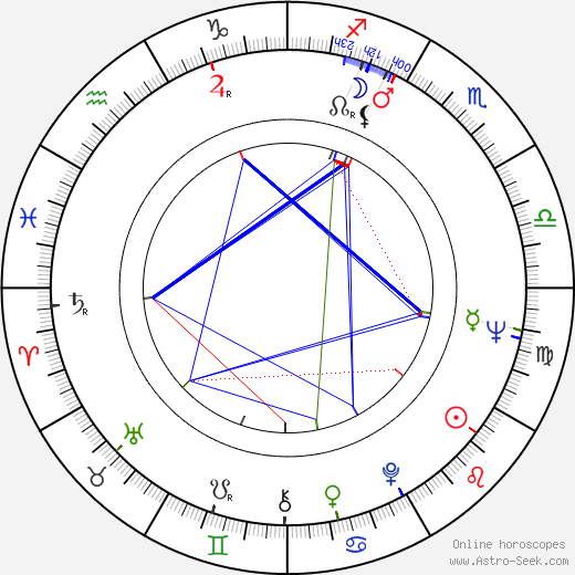 Ella Mitchell birth chart, Ella Mitchell astro natal horoscope, astrology