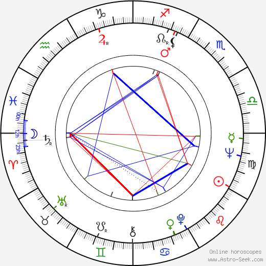 Eugen Mihăescu tema natale, oroscopo, Eugen Mihăescu oroscopi gratuiti, astrologia