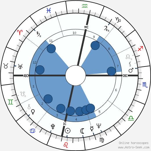 Fenwick Lansdowne wikipedia, horoscope, astrology, instagram