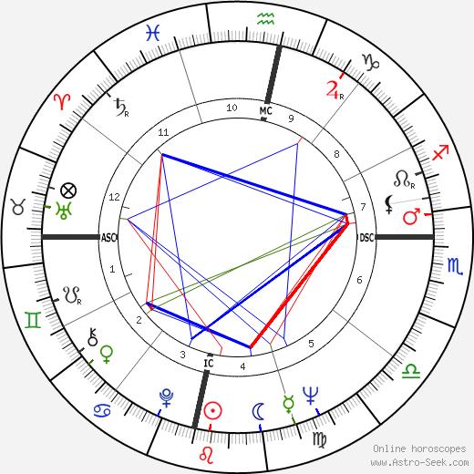 Fenwick Lansdowne tema natale, oroscopo, Fenwick Lansdowne oroscopi gratuiti, astrologia