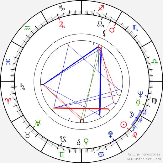 Folker Bohnet astro natal birth chart, Folker Bohnet horoscope, astrology
