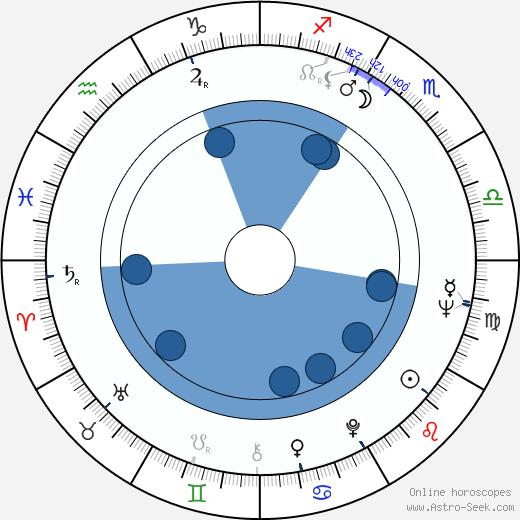Fran Bennett wikipedia, horoscope, astrology, instagram