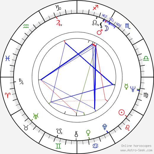 Fran Bennett birth chart, Fran Bennett astro natal horoscope, astrology