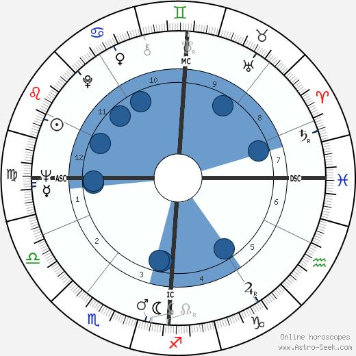 Geneviève Casile wikipedia, horoscope, astrology, instagram