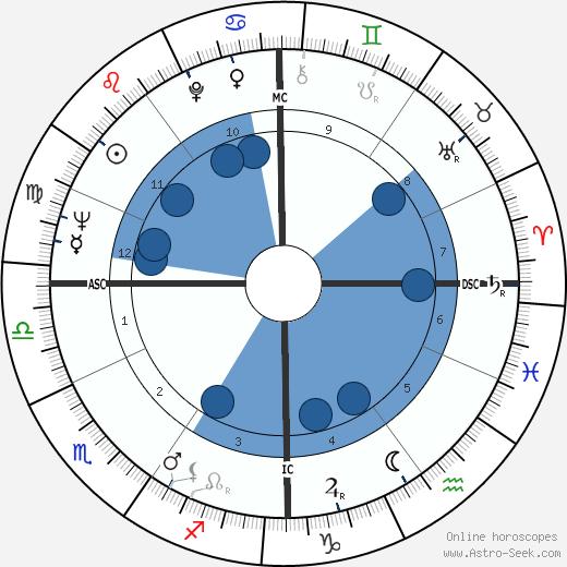 George Thoma wikipedia, horoscope, astrology, instagram