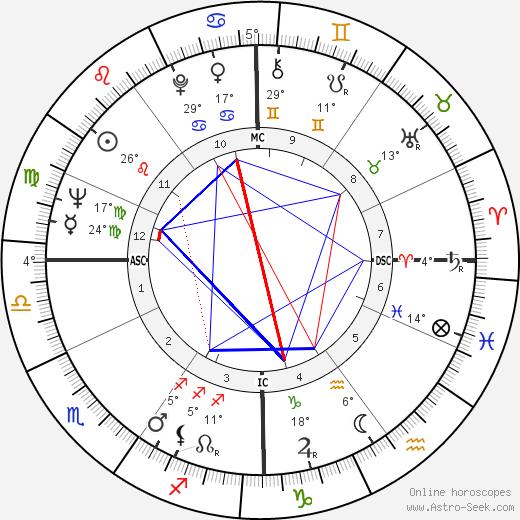 George Thoma Биография в Википедии 2019, 2020