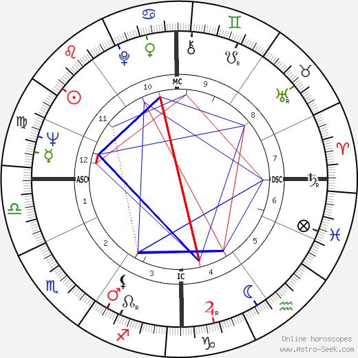 George Thoma birth chart, George Thoma astro natal horoscope, astrology