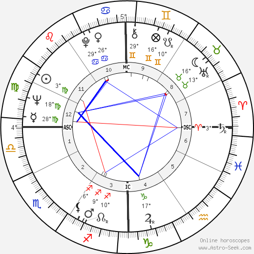 Jay Silvester birth chart, biography, wikipedia 2019, 2020