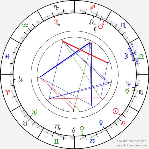 John Abraham astro natal birth chart, John Abraham horoscope, astrology
