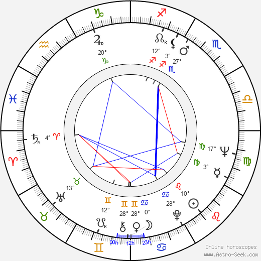 John Barrett birth chart, biography, wikipedia 2018, 2019