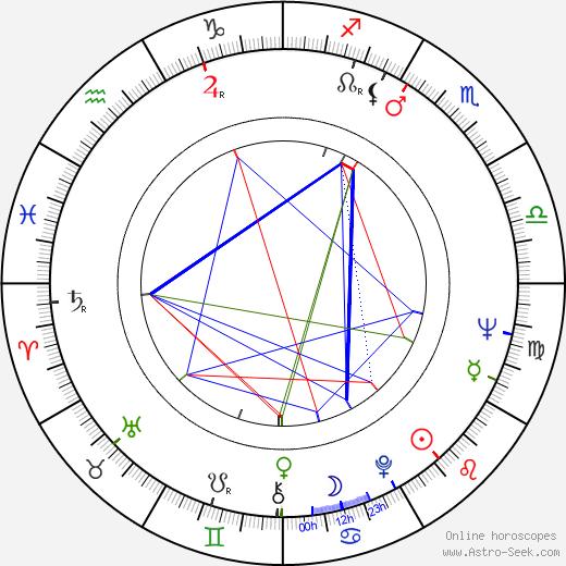 John Tormey birth chart, John Tormey astro natal horoscope, astrology