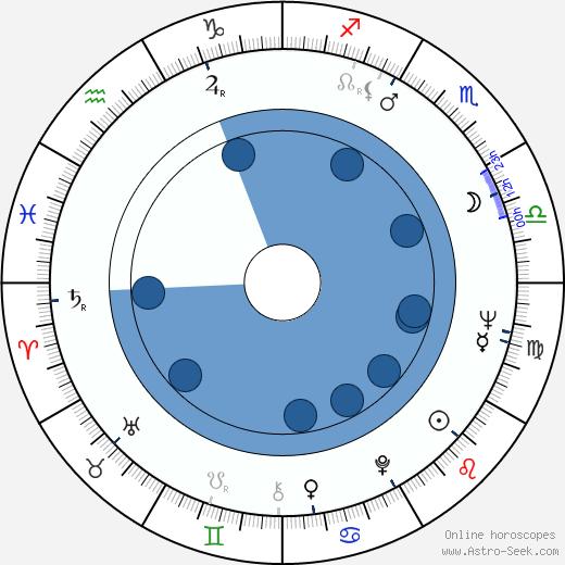 Kip King wikipedia, horoscope, astrology, instagram