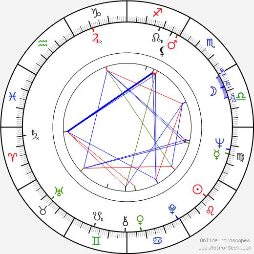 Kip King birth chart, Kip King astro natal horoscope, astrology
