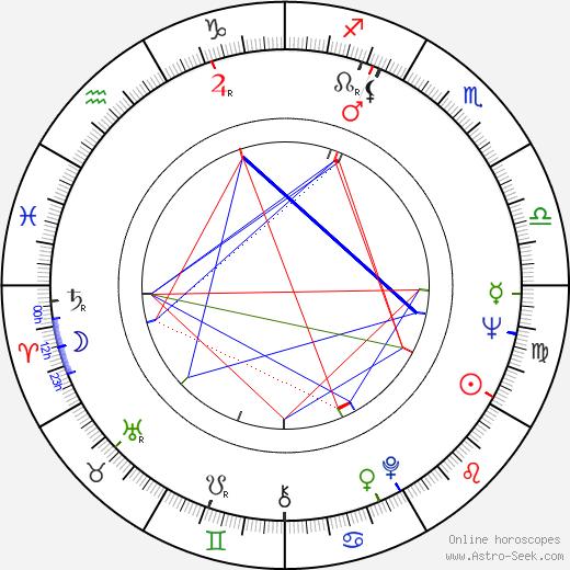 Klaus Wildbolz birth chart, Klaus Wildbolz astro natal horoscope, astrology