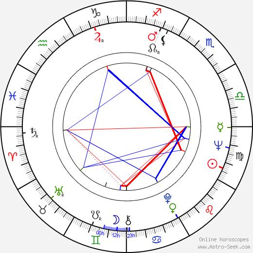 Larisa Kadochnikova birth chart, Larisa Kadochnikova astro natal horoscope, astrology