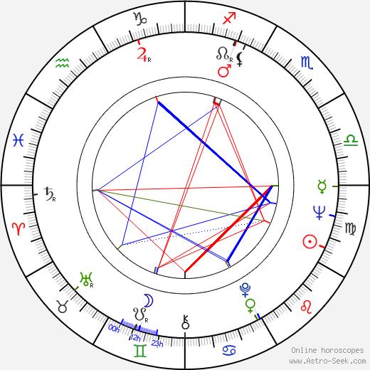 Liisa Silvennoinen birth chart, Liisa Silvennoinen astro natal horoscope, astrology