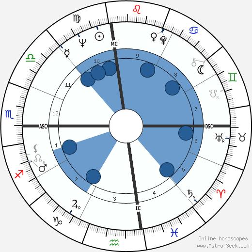 Millie Bradley wikipedia, horoscope, astrology, instagram