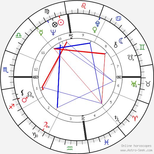 Millie Bradley день рождения гороскоп, Millie Bradley Натальная карта онлайн