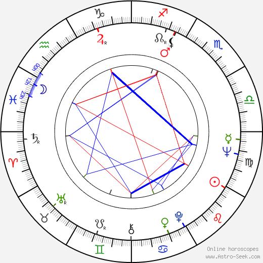 Mirek Černý astro natal birth chart, Mirek Černý horoscope, astrology