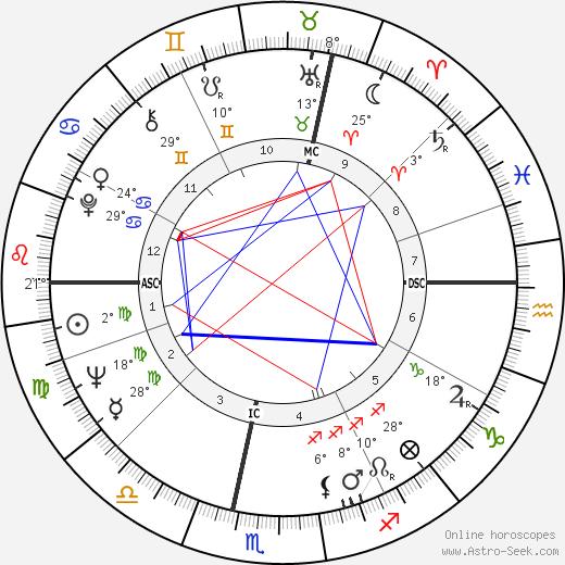 Nina Companéez birth chart, biography, wikipedia 2019, 2020