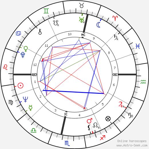 Nina Companéez astro natal birth chart, Nina Companéez horoscope, astrology