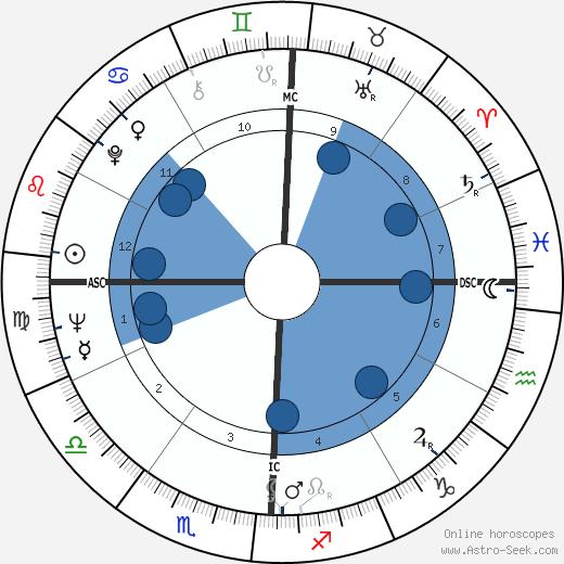 Pat Taylor wikipedia, horoscope, astrology, instagram
