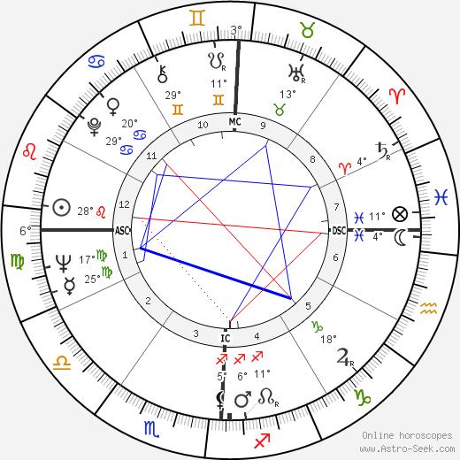 Pat Taylor birth chart, biography, wikipedia 2019, 2020