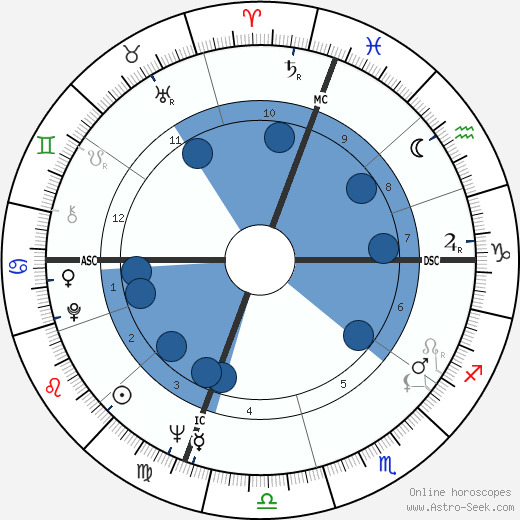 Robert Stone wikipedia, horoscope, astrology, instagram