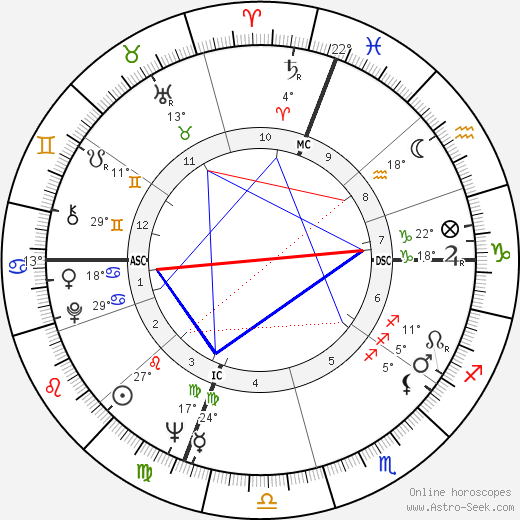 Robert Stone birth chart, biography, wikipedia 2019, 2020