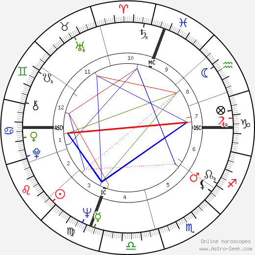 Robert Stone astro natal birth chart, Robert Stone horoscope, astrology