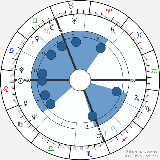 Ron Brierley wikipedia, horoscope, astrology, instagram
