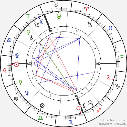 Ron Brierley tema natale, oroscopo, Ron Brierley oroscopi gratuiti, astrologia