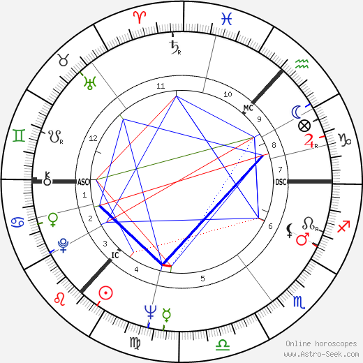 Ronnie Browne birth chart, Ronnie Browne astro natal horoscope, astrology