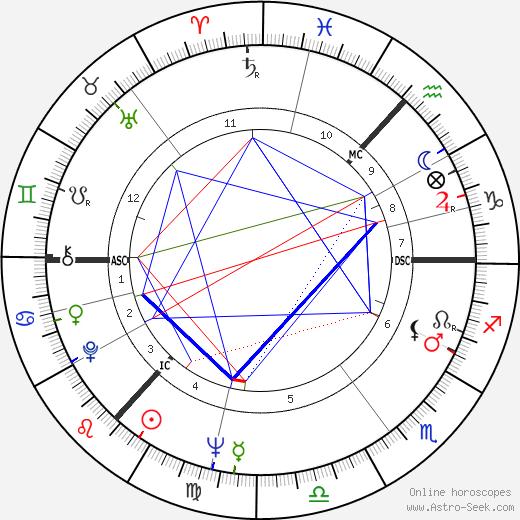 Ronnie Browne день рождения гороскоп, Ronnie Browne Натальная карта онлайн