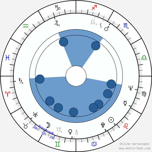 Sergio Nasca wikipedia, horoscope, astrology, instagram