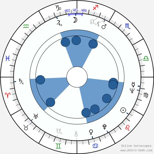 Spiros Focás wikipedia, horoscope, astrology, instagram