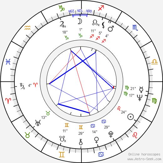 Spiros Focás Astro, Birth Chart, Horoscope, Date of Birth