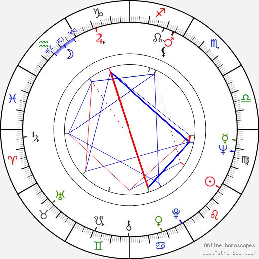 Stelvio Cipriani astro natal birth chart, Stelvio Cipriani horoscope, astrology